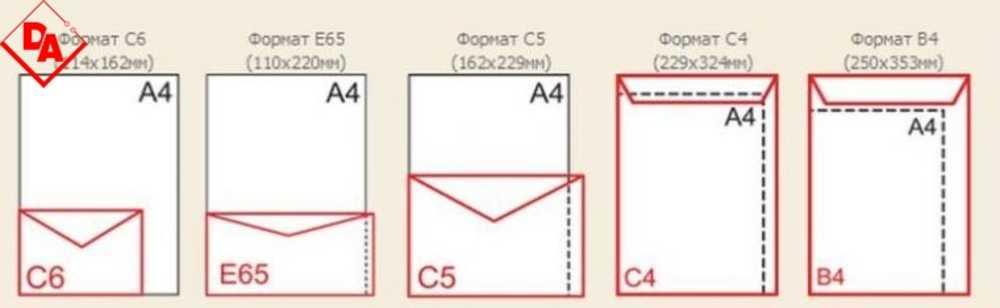 Открытка размеры и форматы